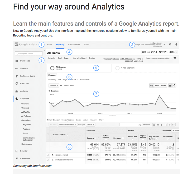 Why you should use Google Analytics to track website traffic